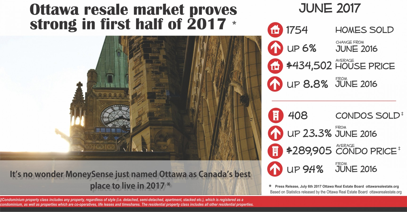 Ottawa Generic July card with June Stats 2017